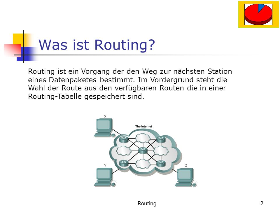 Was ist Routing