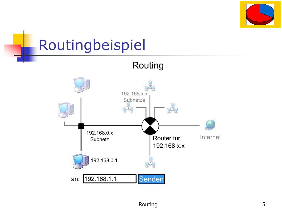 Routingbeispiel Routing