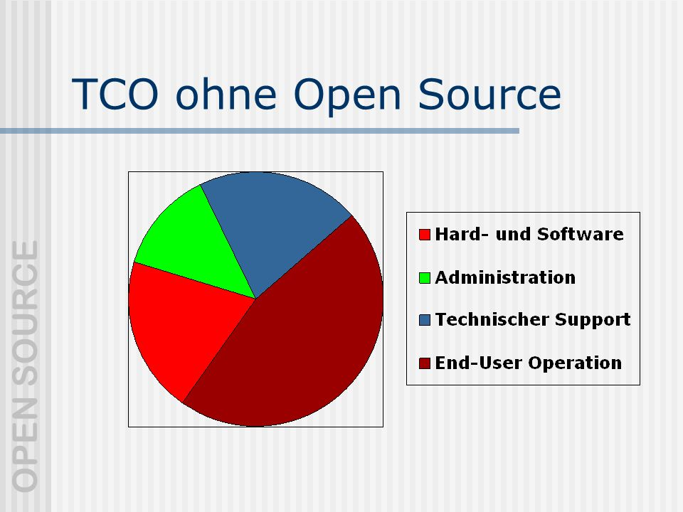 TCO ohne Open Source