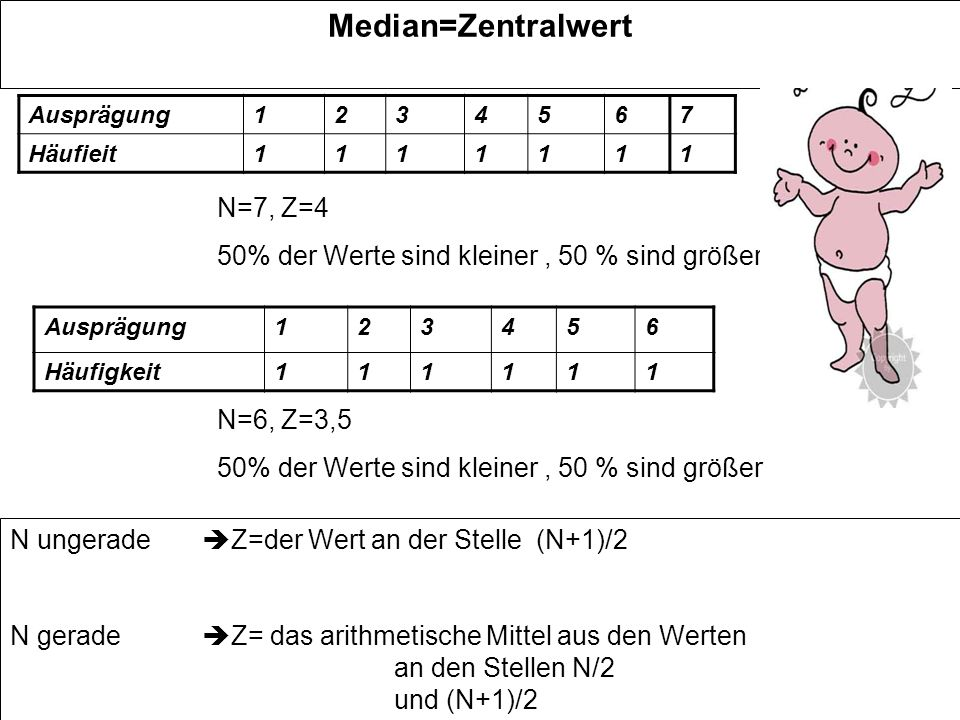 Median=Zentralwert N=7, Z=4