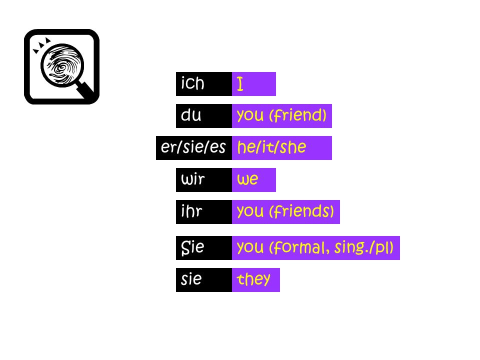 ich I. du. you (friend) er/sie/es. he/it/she. wir. we. ihr. you (friends) Sie. you (formal, sing./pl)