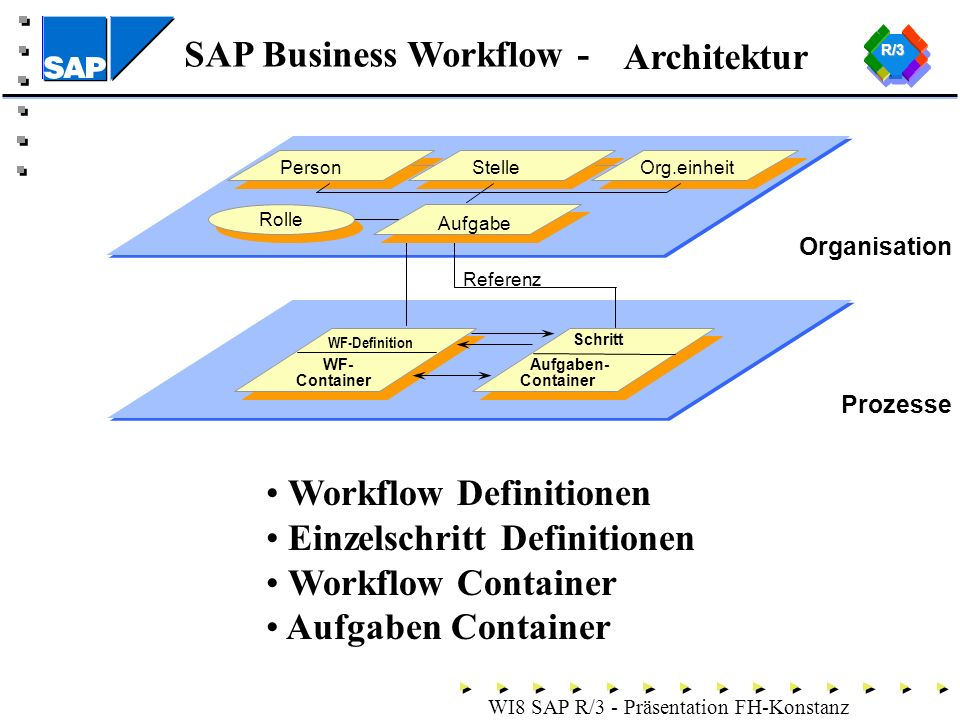 Workflow Definitionen Einzelschritt Definitionen Workflow Container