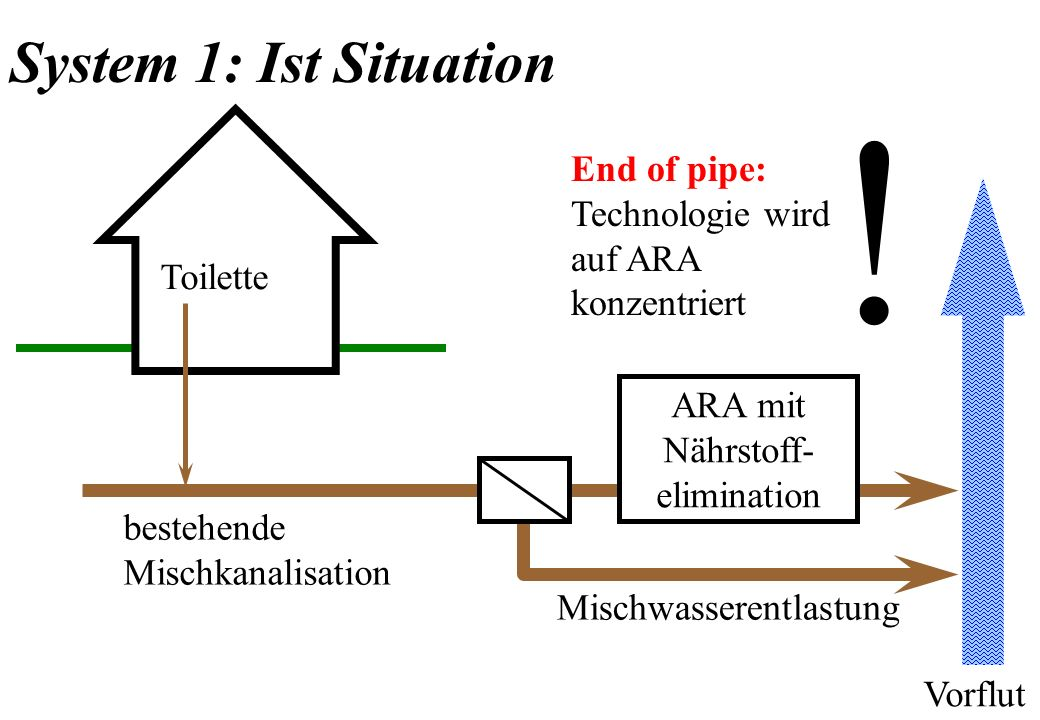 ! System 1: Ist Situation End of pipe: Technologie wird auf ARA