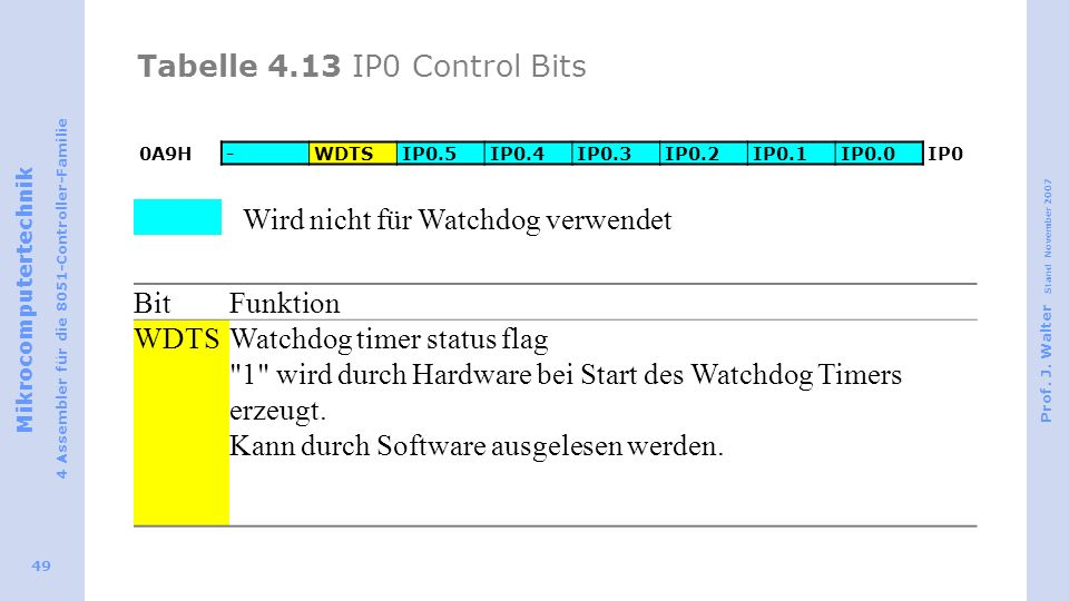 Tabelle 4.13 IP0 Control Bits