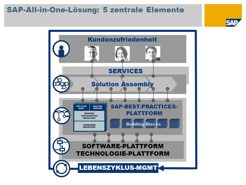 SAP-All-in-One-Lösung: 5 zentrale Elemente