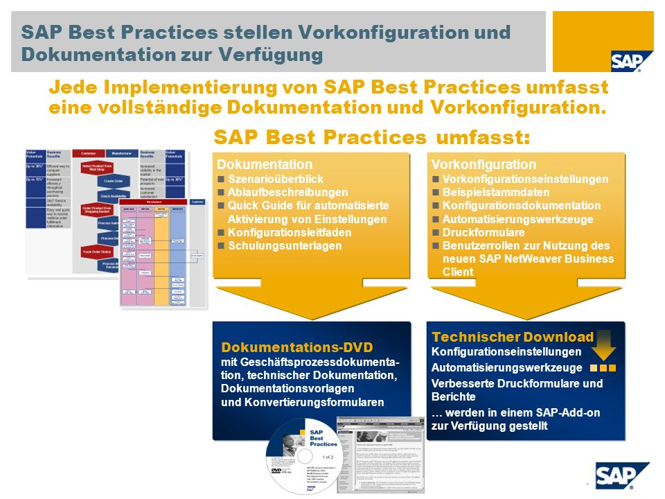 SAP Best Practices umfasst: