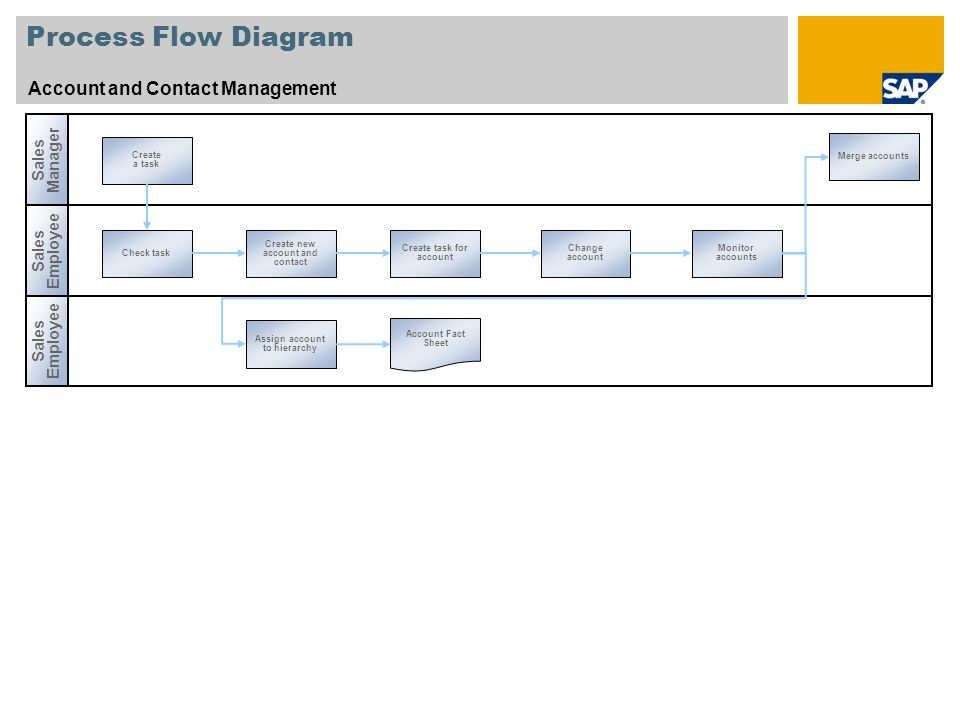 Process Flow Diagram Account and Contact Management Sales Manager