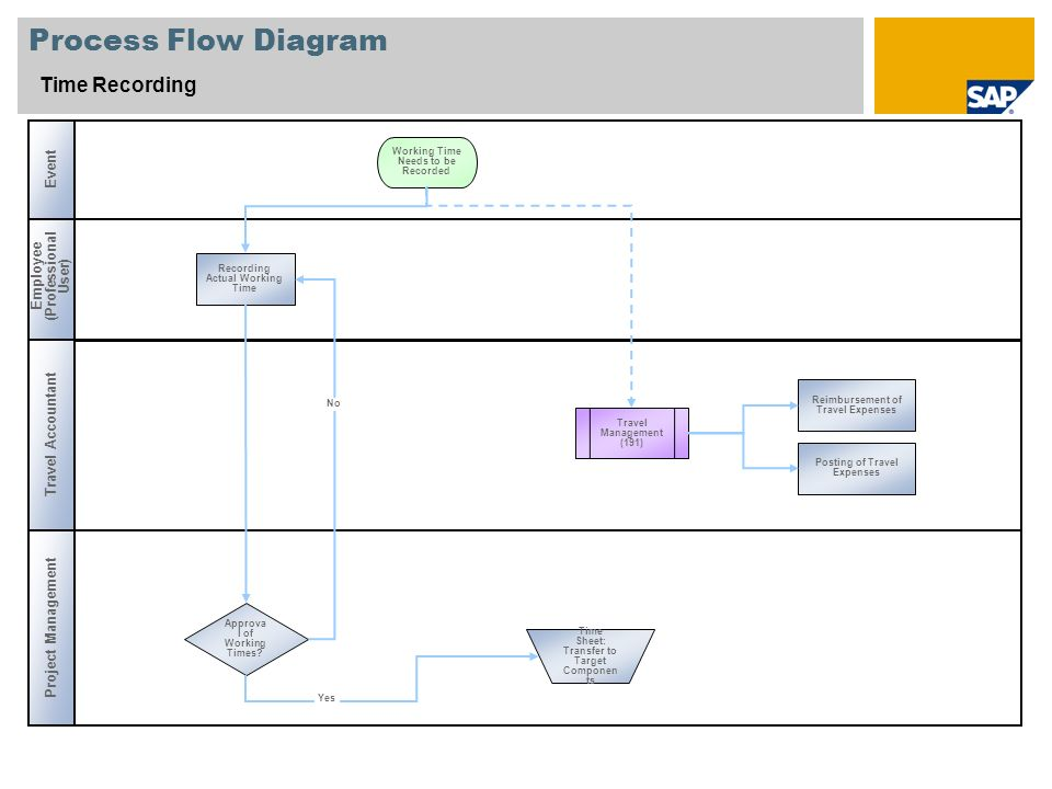 Process Flow Diagram Time Recording Event Employee (Professional User)