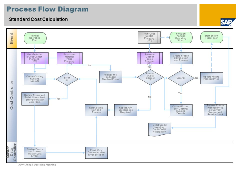 Process Flow Diagram Standard Cost Calculation Event Cost Controller