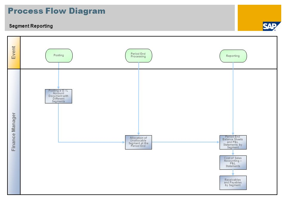 Process Flow Diagram Segment Reporting Event Finance Manager Posting