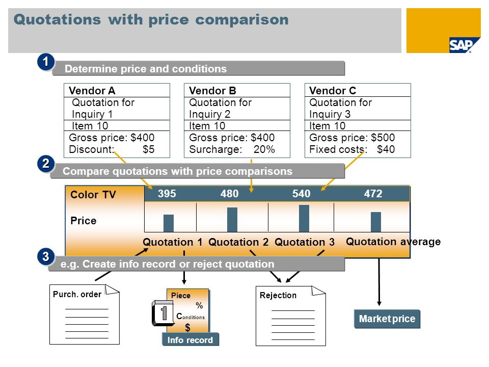 Quotations with price comparison