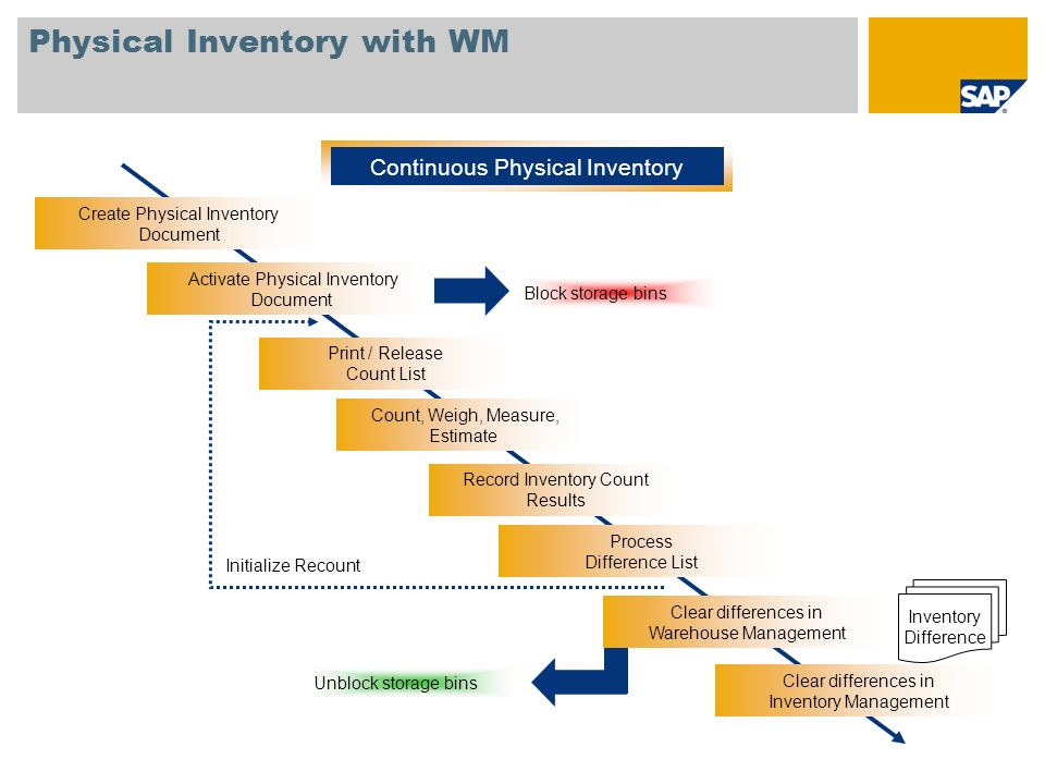 Physical Inventory with WM