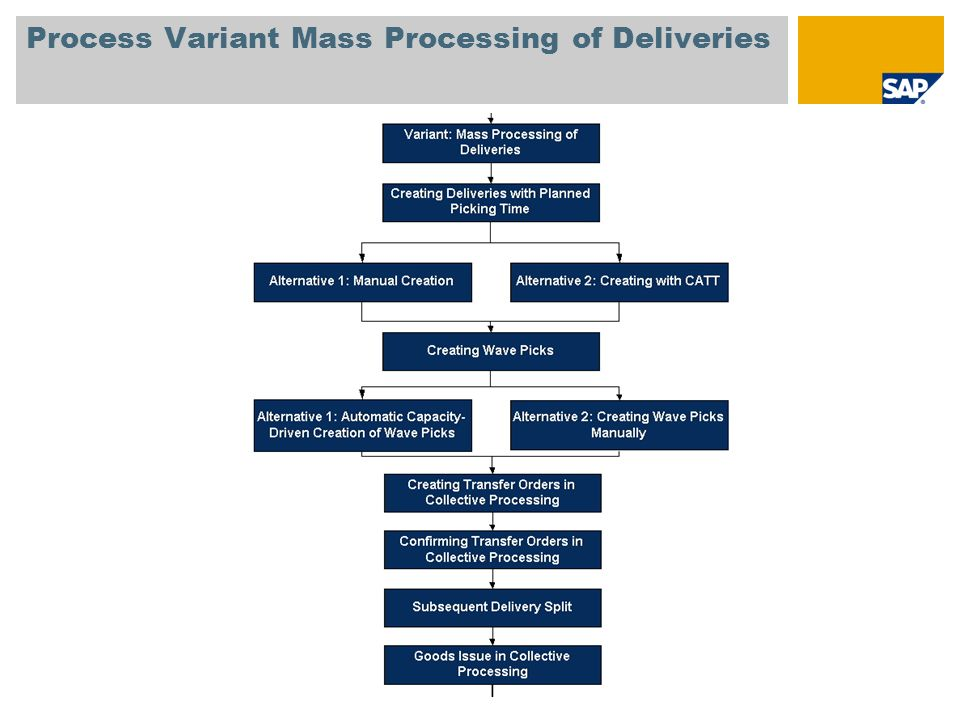 Process Variant Mass Processing of Deliveries