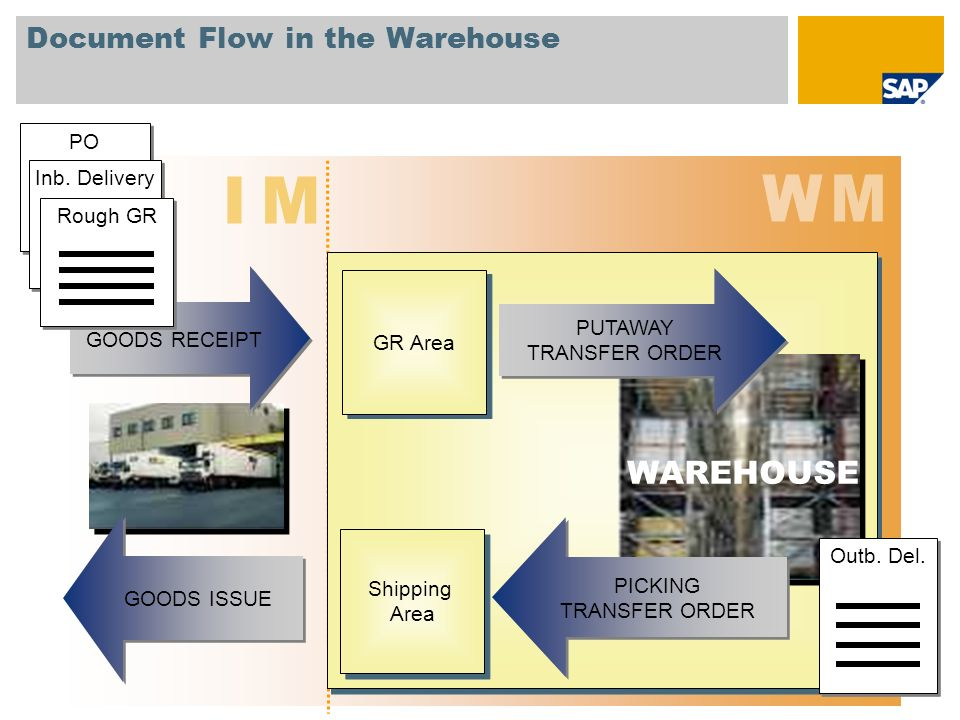 Document Flow in the Warehouse