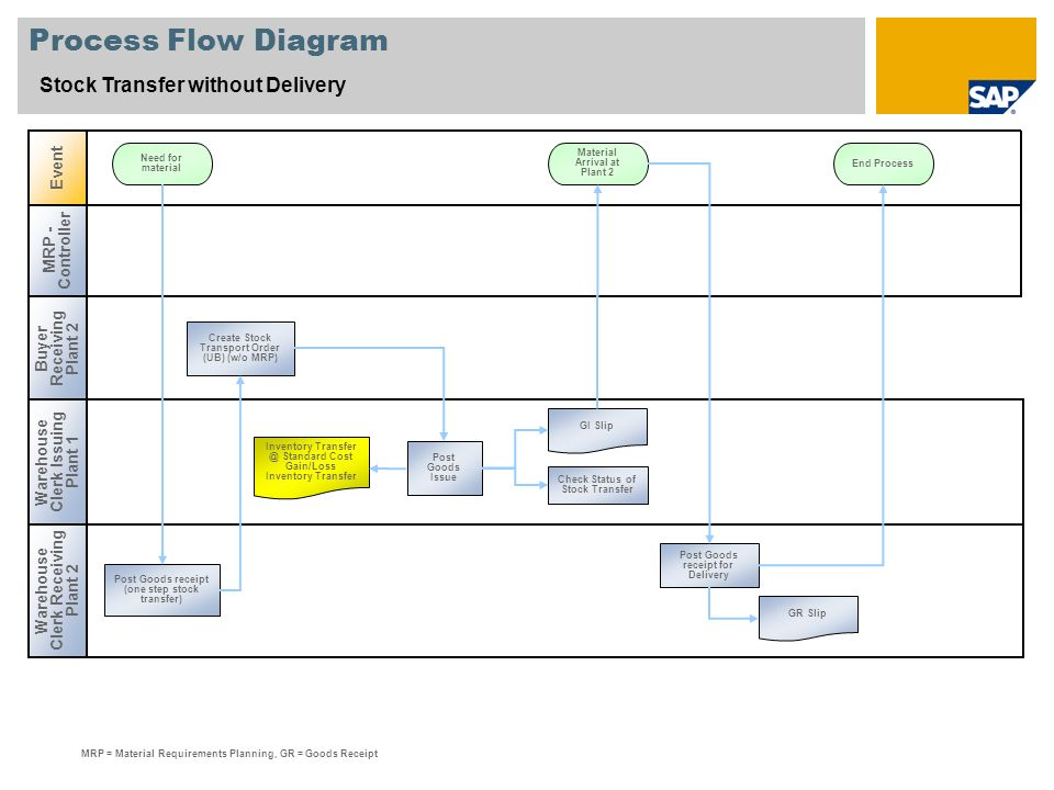 Process Flow Diagram Stock Transfer without Delivery Event