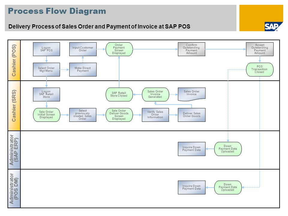 Process Flow Diagram Delivery Process of Sales Order and Payment of Invoice at SAP POS. Cashier (POS)