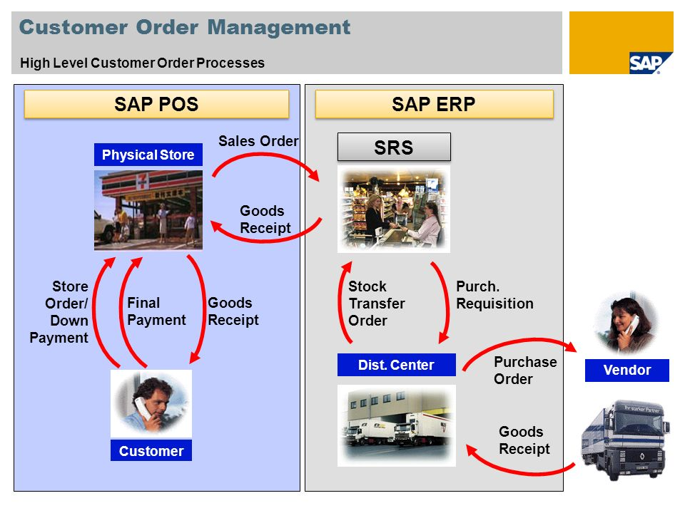 Customer Order Management