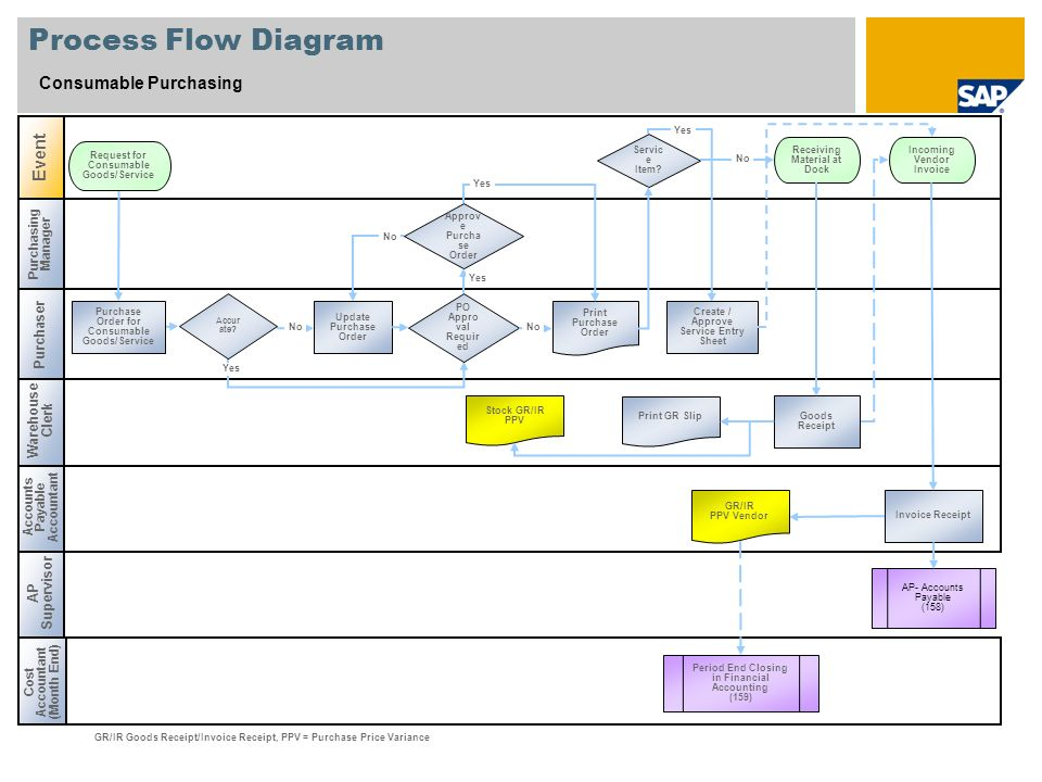 Process Flow Diagram Consumable Purchasing Event Purchaser