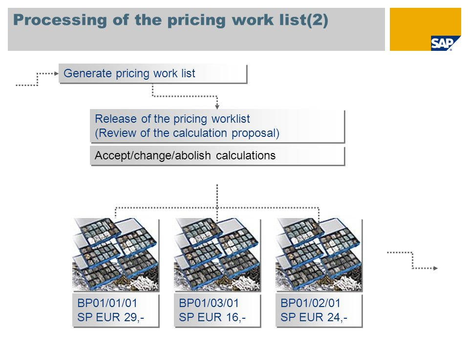 Processing of the pricing work list(2)