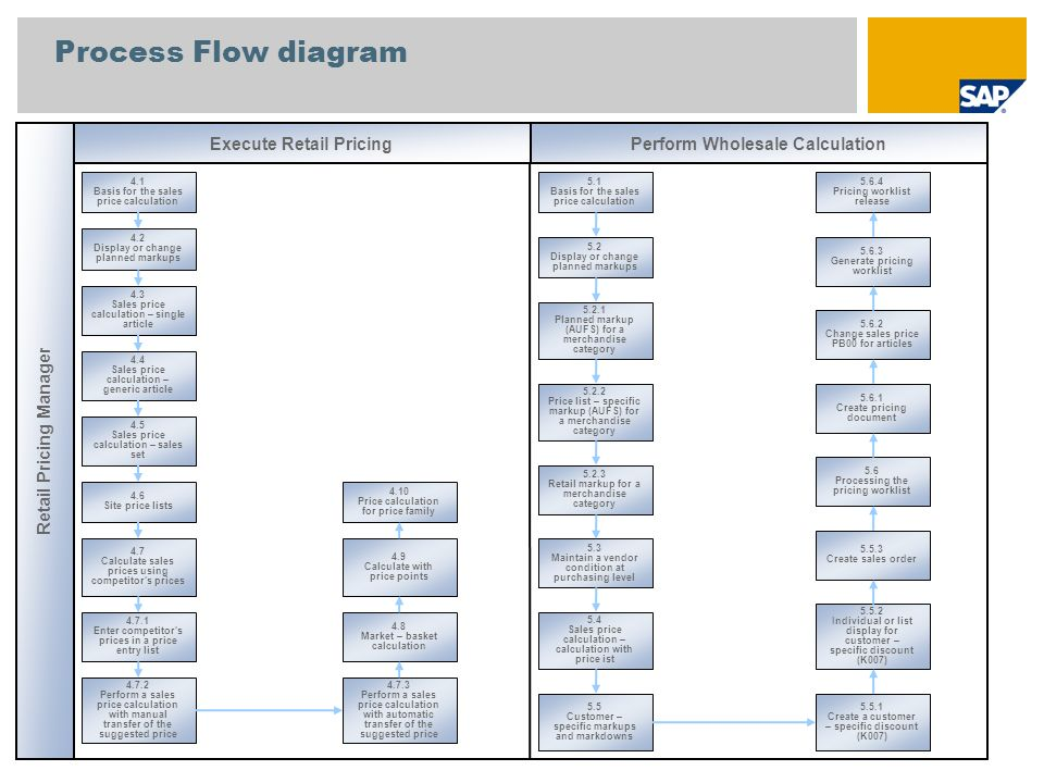 Process Flow diagram Retail Pricing Manager Execute Retail Pricing