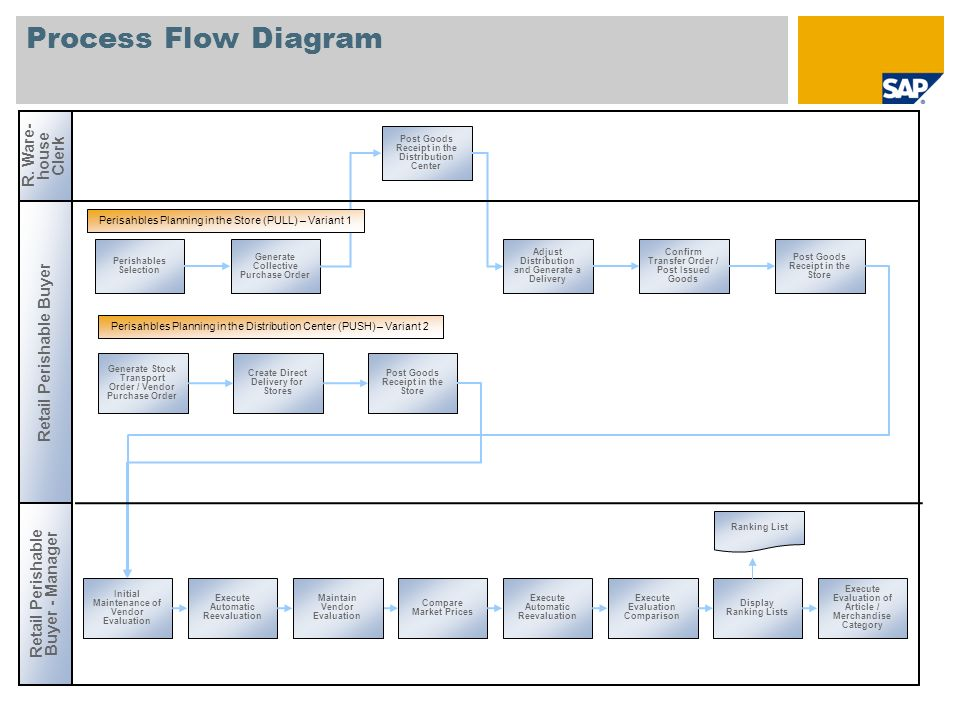 Process Flow Diagram R. Ware-house Clerk Retail Perishable Buyer