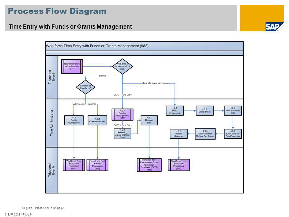 Process Flow Diagram Time Entry with Funds or Grants Management