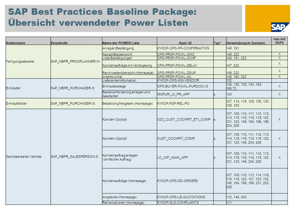 SAP Best Practices Baseline Package: Übersicht verwendeter Power Listen