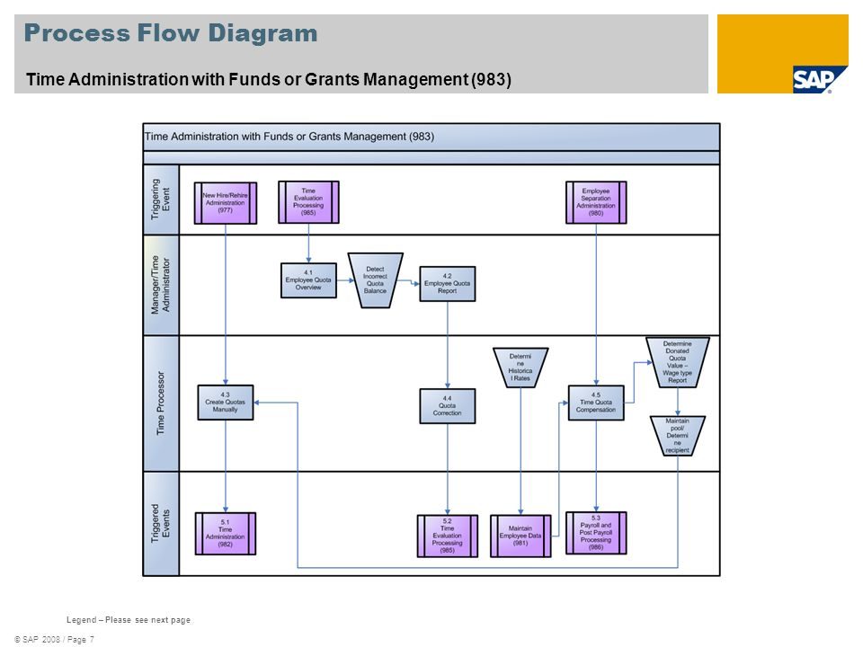 Process Flow Diagram Time Administration with Funds or Grants Management (983) See template 578_Scenario_Oververview.zip.