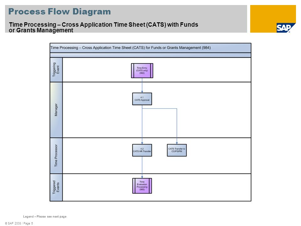 Process Flow Diagram Time Processing – Cross Application Time Sheet (CATS) with Funds or Grants Management.