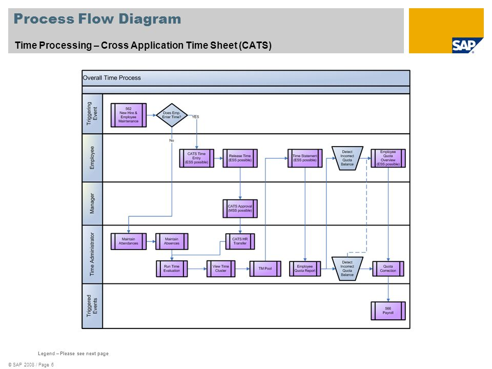Process Flow Diagram Time Processing – Cross Application Time Sheet (CATS) See template 578_Scenario_Oververview.zip.