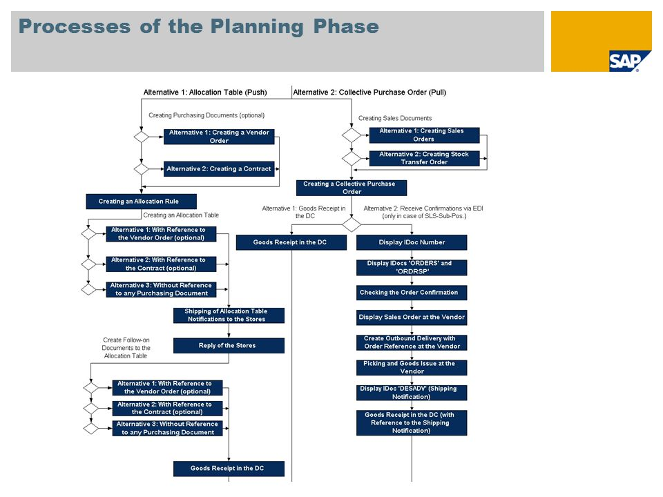Processes of the Planning Phase