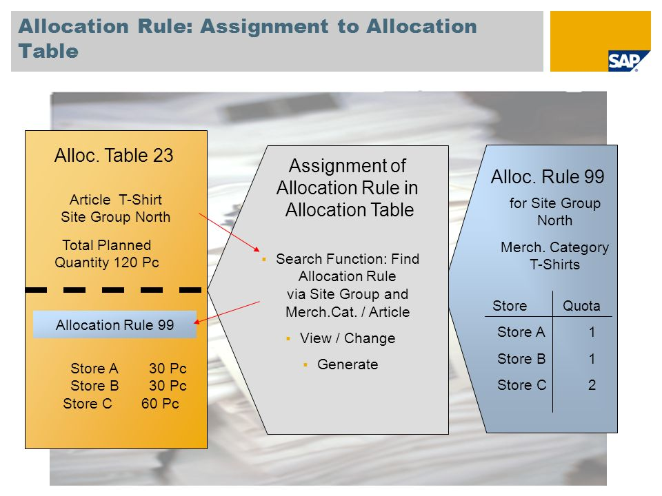 Allocation Rule: Assignment to Allocation Table