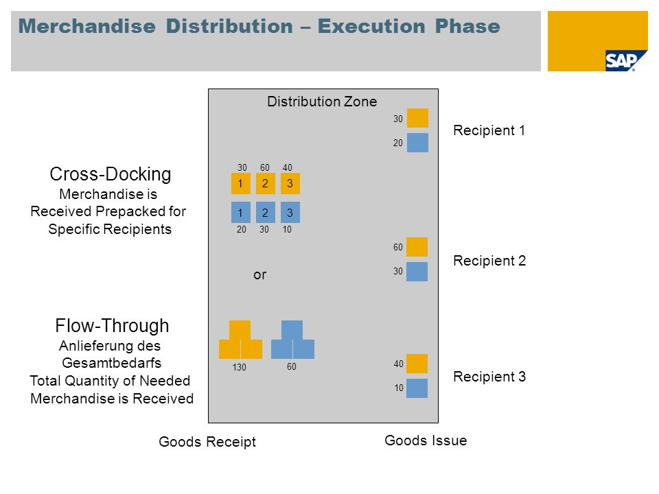 Merchandise Distribution – Execution Phase