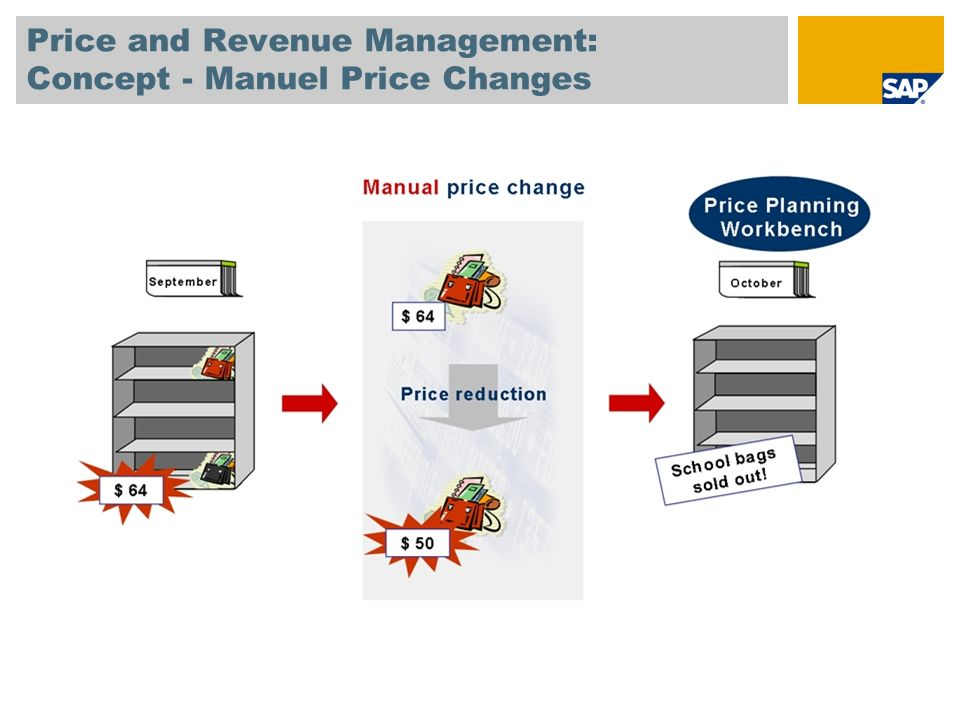 Price and Revenue Management: Concept - Manuel Price Changes