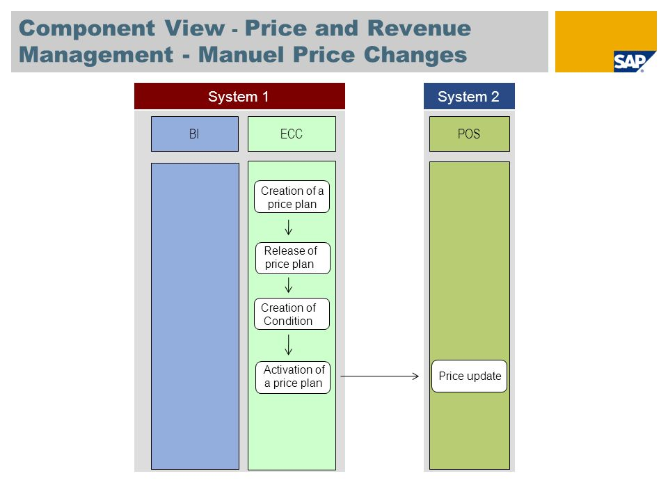 Component View - Price and Revenue Management - Manuel Price Changes