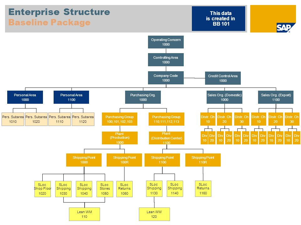Enterprise Structure Baseline Package