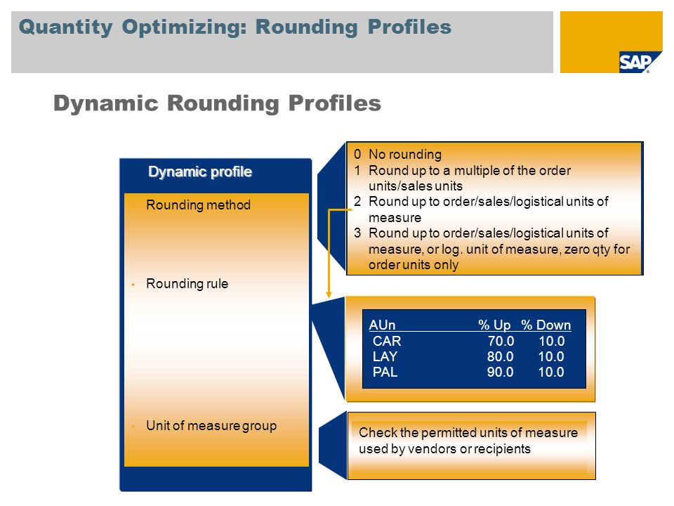 Quantity Optimizing: Rounding Profiles
