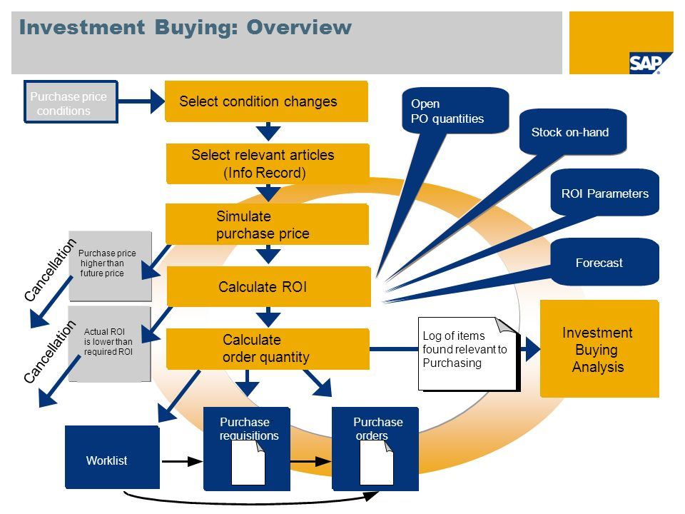 Investment Buying: Overview