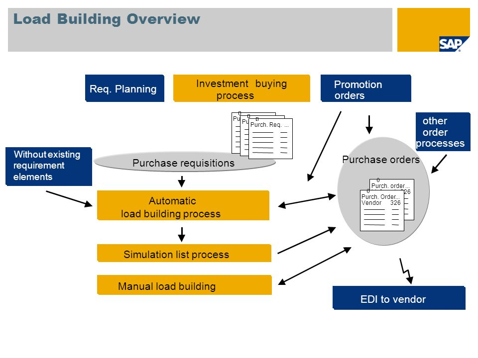 Load Building Overview