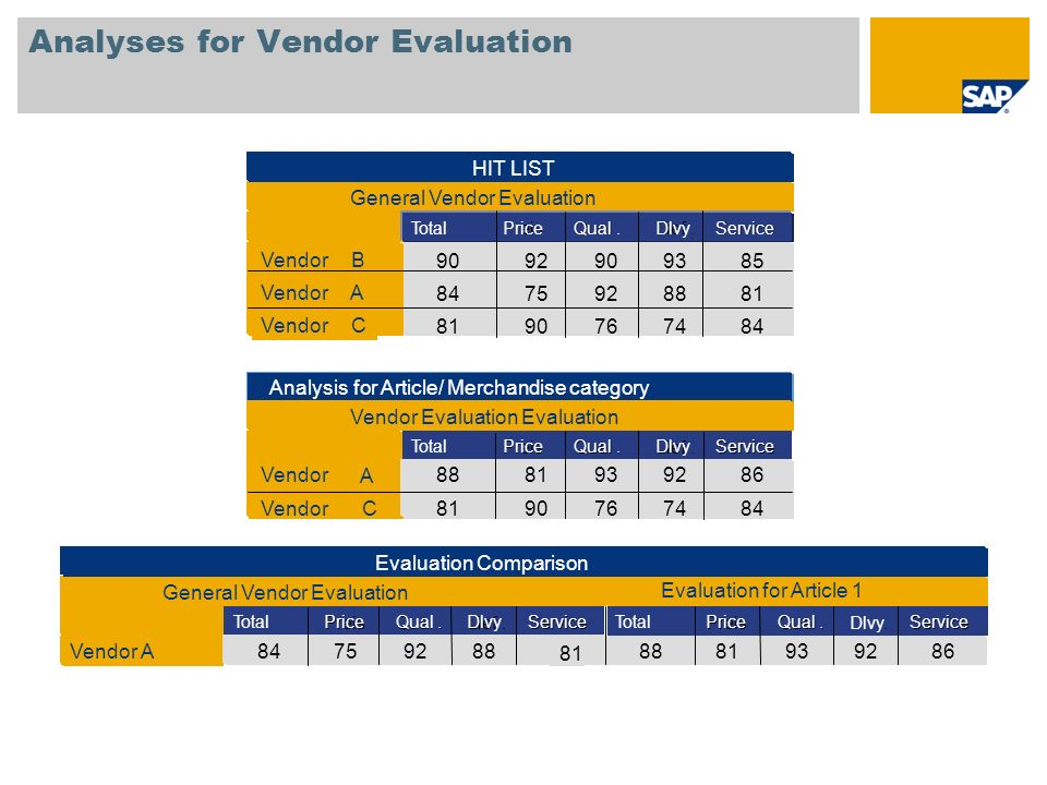 Analyses for Vendor Evaluation