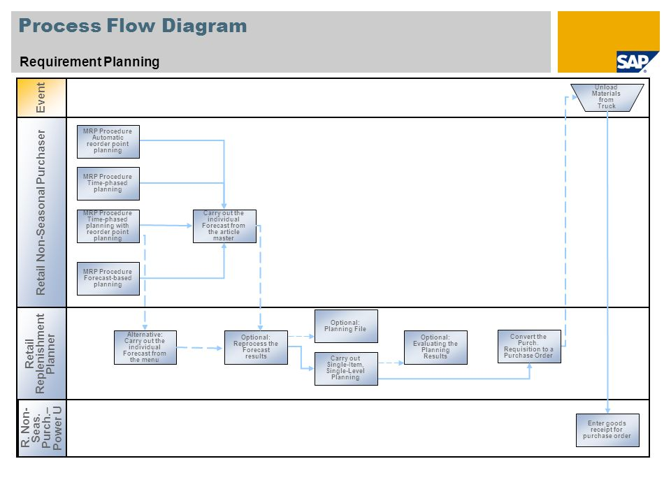 Process Flow Diagram Requirement Planning Event