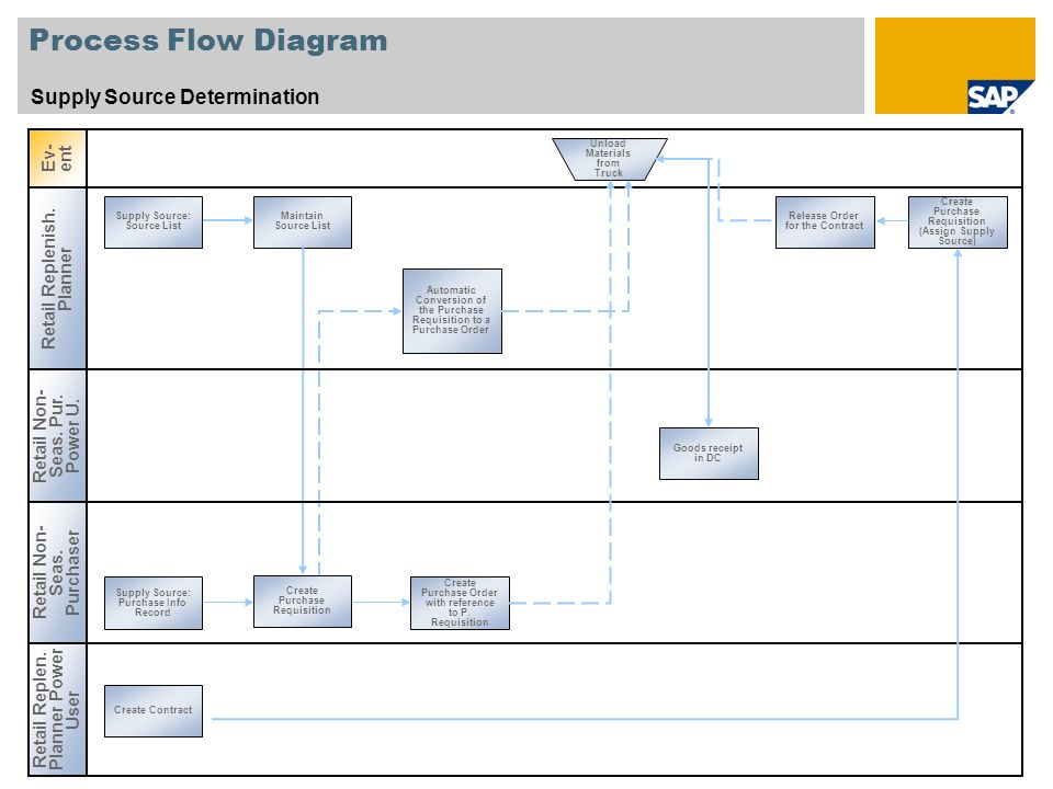 Process Flow Diagram Supply Source Determination Ev-ent