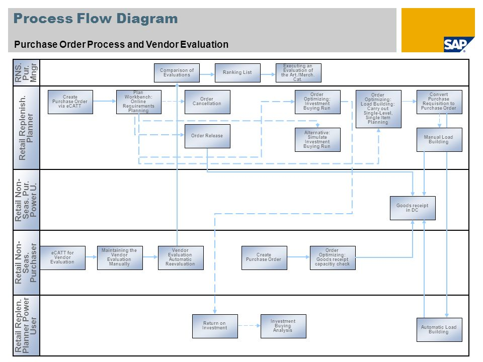 Process Flow Diagram Purchase Order Process and Vendor Evaluation