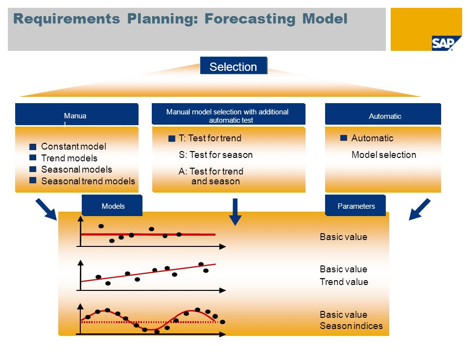 Requirements Planning: Forecasting Model