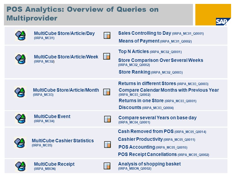 POS Analytics: Overview of Queries on Multiprovider