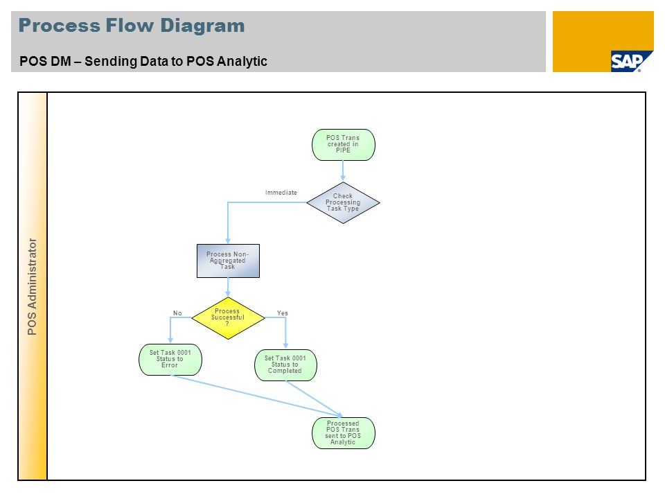 Process Flow Diagram POS DM – Sending Data to POS Analytic
