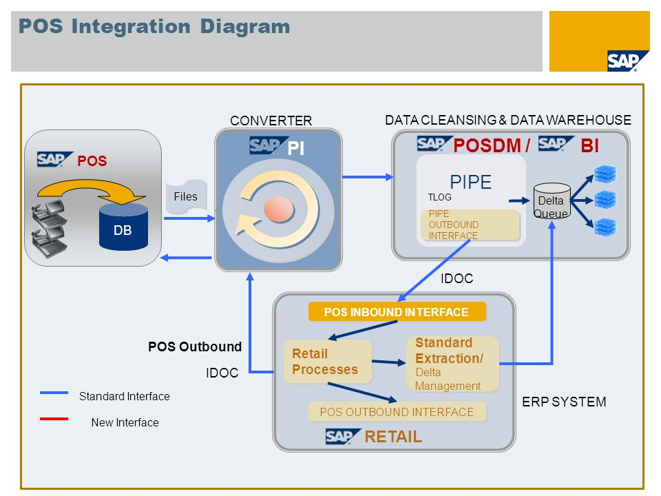 POS Integration Diagram