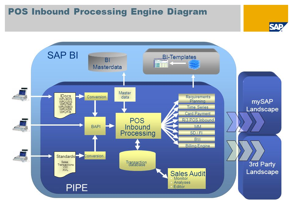 POS Inbound Processing Engine Diagram