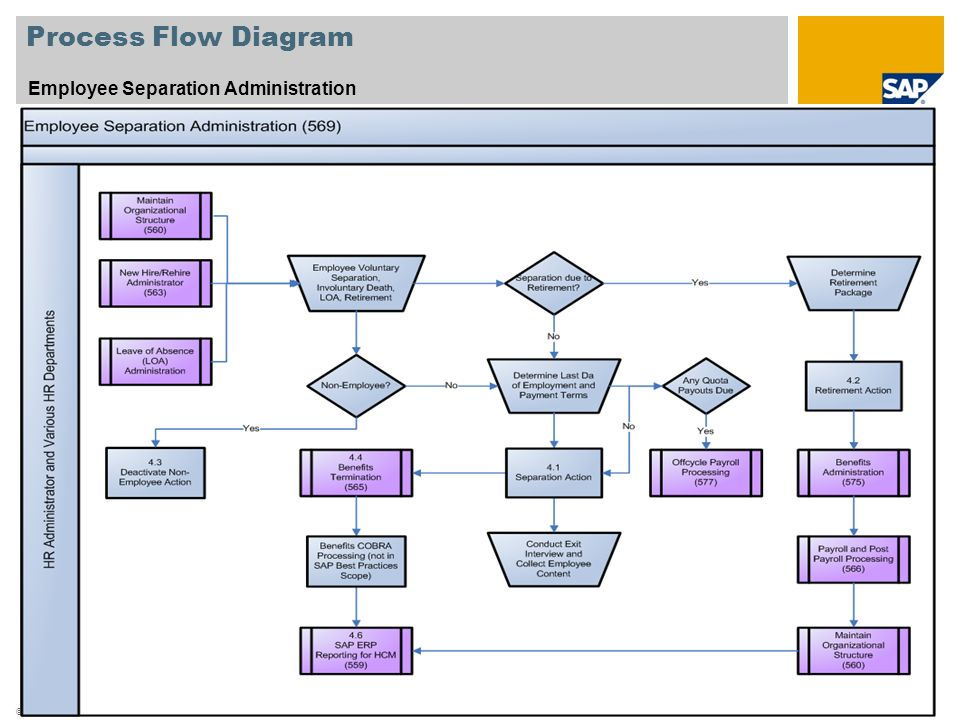 Process Flow Diagram Employee Separation Administration