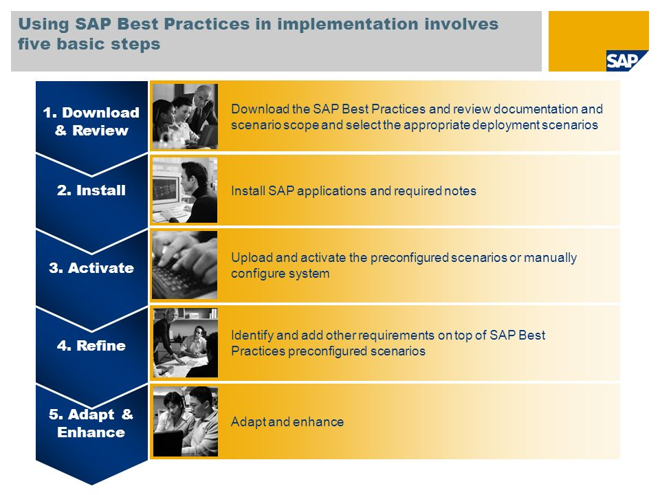 Using SAP Best Practices in implementation involves five basic steps